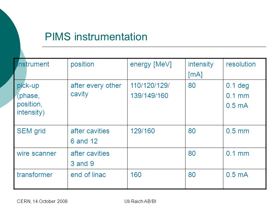PIMS instrumentation instrument position energy [MeV] intensity [mA]